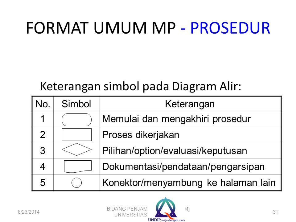 FORMAT UMUM MP - PROSEDUR No.SimbolKeterangan 1Memulai dan mengakhiri prosedur 2Proses dikerjakan 3Pilihan/option/evaluasi/keputusan 4Dokumentasi/pend
