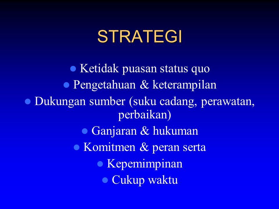 STRATEGI Ketidak puasan status quo Pengetahuan & keterampilan Dukungan sumber (suku cadang, perawatan, perbaikan) Ganjaran & hukuman Komitmen & peran serta Kepemimpinan Cukup waktu