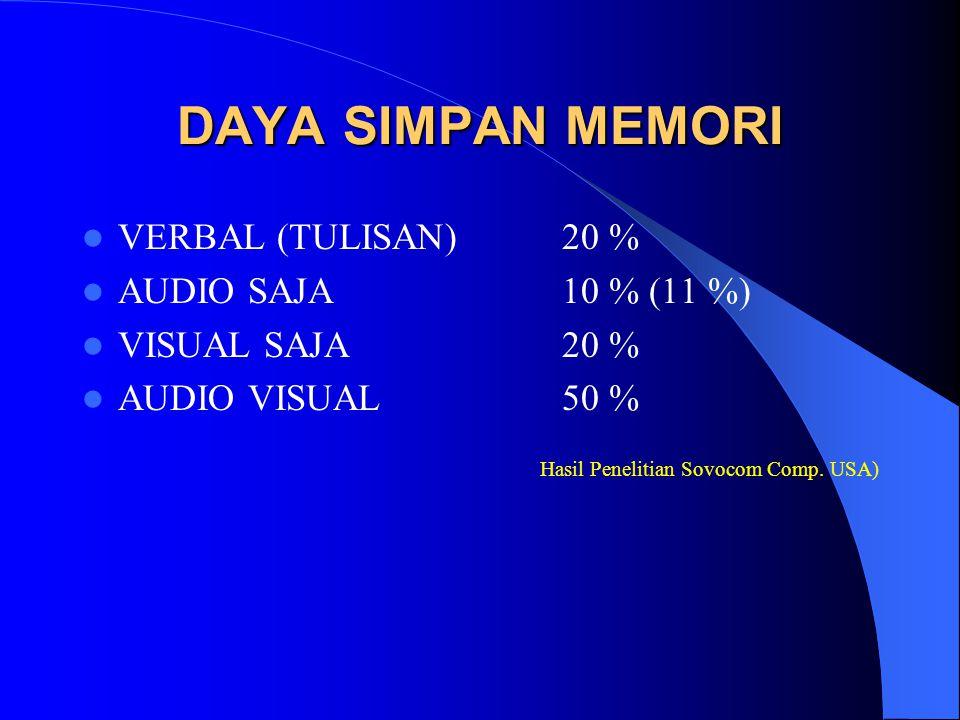 DAYA SIMPAN MEMORI VERBAL (TULISAN)20 % AUDIO SAJA10 % (11 %) VISUAL SAJA20 % AUDIO VISUAL 50 % Hasil Penelitian Sovocom Comp.
