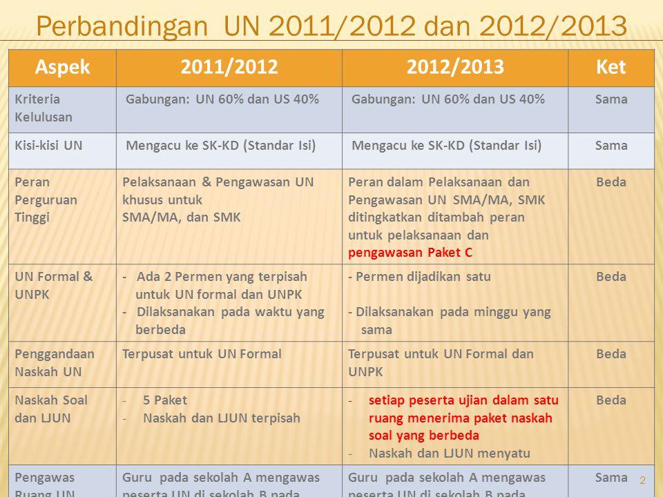 2 Aspek2011/20122012/2013Ket Kriteria Kelulusan Gabungan: UN 60% dan US 40% Sama Kisi-kisi UN Mengacu ke SK-KD (Standar Isi) Sama Peran Perguruan Ting