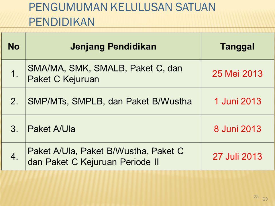 23 NoJenjang PendidikanTanggal 1. SMA/MA, SMK, SMALB, Paket C, dan Paket C Kejuruan 25 Mei 2013 2.SMP/MTs, SMPLB, dan Paket B/Wustha1 Juni 2013 3.Pake