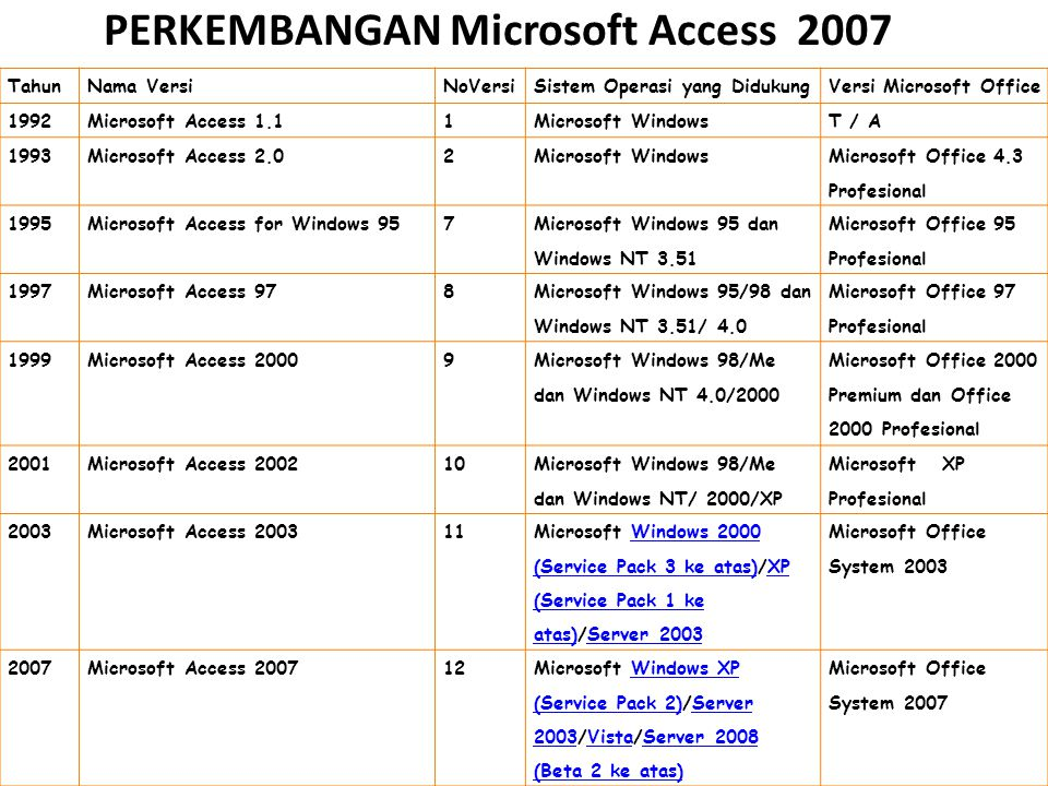 PERKEMBANGAN Microsoft Access 2007 TahunNama VersiNoVersiSistem Operasi yang DidukungVersi Microsoft Office 1992Microsoft Access 1.11Microsoft Windows