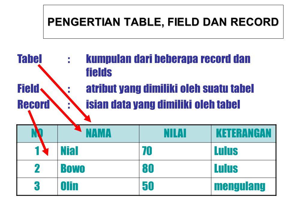 PENGERTIAN TABLE, FIELD DAN RECORD Tabel:kumpulan dari beberapa record dan fields Field:atribut yang dimiliki oleh suatu tabel Record:isian data yang