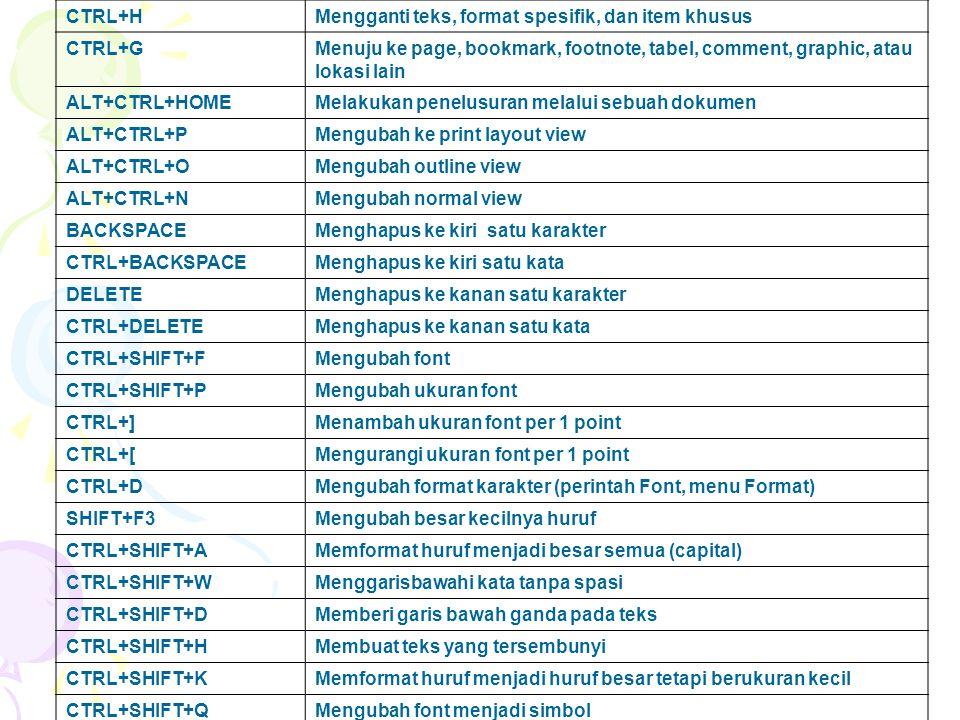 CTRL+HMengganti teks, format spesifik, dan item khusus CTRL+GMenuju ke page, bookmark, footnote, tabel, comment, graphic, atau lokasi lain ALT+CTRL+HOMEMelakukan penelusuran melalui sebuah dokumen ALT+CTRL+PMengubah ke print layout view ALT+CTRL+OMengubah outline view ALT+CTRL+NMengubah normal view BACKSPACEMenghapus ke kiri satu karakter CTRL+BACKSPACEMenghapus ke kiri satu kata DELETEMenghapus ke kanan satu karakter CTRL+DELETEMenghapus ke kanan satu kata CTRL+SHIFT+FMengubah font CTRL+SHIFT+PMengubah ukuran font CTRL+]Menambah ukuran font per 1 point CTRL+[Mengurangi ukuran font per 1 point CTRL+DMengubah format karakter (perintah Font, menu Format) SHIFT+F3Mengubah besar kecilnya huruf CTRL+SHIFT+AMemformat huruf menjadi besar semua (capital) CTRL+SHIFT+WMenggarisbawahi kata tanpa spasi CTRL+SHIFT+DMemberi garis bawah ganda pada teks CTRL+SHIFT+HMembuat teks yang tersembunyi CTRL+SHIFT+KMemformat huruf menjadi huruf besar tetapi berukuran kecil CTRL+SHIFT+QMengubah font menjadi simbol