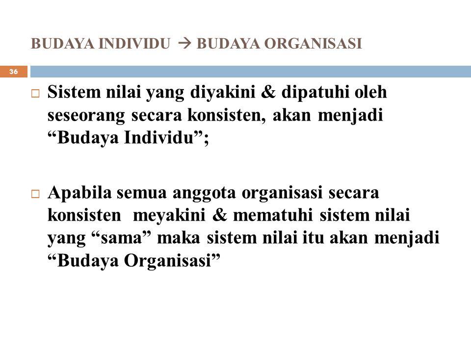 1.BUDAYA ORGANISASI; 2.STRUKTUR/SISTEM/RENCANA & KEBIJAKAN FORMAL; 3.KEPEMIMPINAN; 4.LINGKUNGAN STABIL & KOMPETITIF.