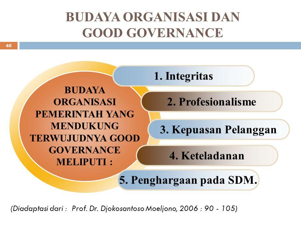 FUNGSI BUDAYA ORGANISASI  Budaya mempunyai suatu peran pembeda antara organisasi yang satu dengan yang lain;  Budaya organisasi membentuk suatu rasa