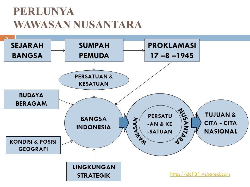 PERLUNYA WAWASAN NUSANTARA SEJARAH BANGSA SUMPAH PEMUDA PROKLAMASI 17 –8 –1945 BANGSA INDONESIA TUJUAN & CITA - CITA NASIONAL BUDAYA BERAGAM KONDISI & POSISI GEOGRAFI LINGKUNGAN STRATEGIK PERSATUAN & KESATUAN PERSATU -AN & KE -SATUAN http://dc131.4shared.com 9