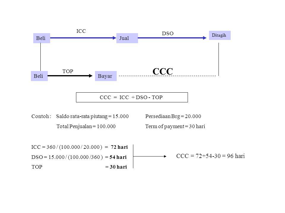 BeliJual Ditagih Beli ICC DSO TOP CCC CCC = ICC + DSO - TOP Contoh : Saldo rata-rata piutang = 15.000Persediaan Brg = 20.000 Total Penjualan = 100.000