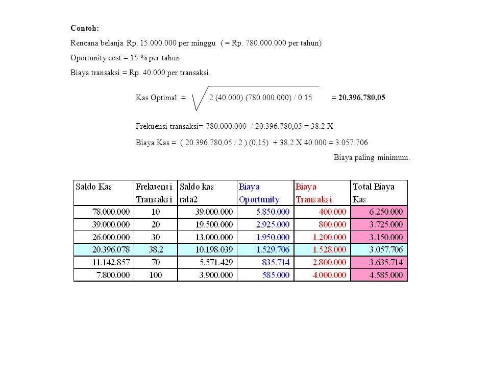 Contoh: Rencana belanja Rp. 15.000.000 per minggu ( = Rp. 780.000.000 per tahun) Oportunity cost = 15 % per tahun Biaya transaksi = Rp. 40.000 per tra