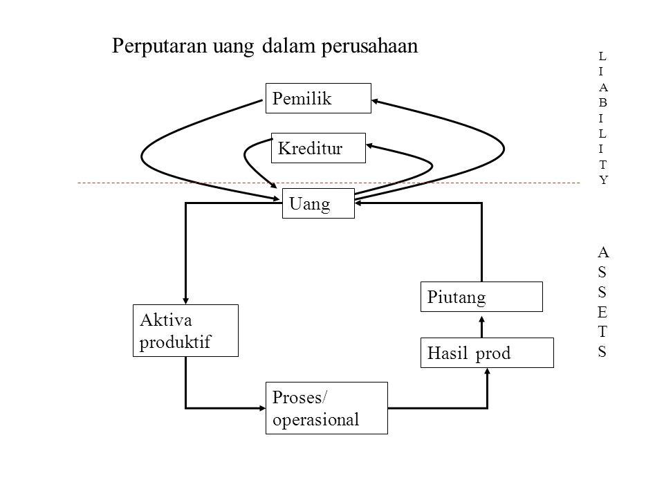 Perputaran uang dalam perusahaan Uang Pemilik Kreditur Aktiva produktif Proses/ operasional Hasil prod Piutang ASSETSASSETS LIABILITYLIABILITY