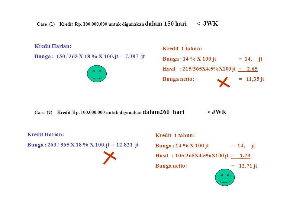 Case (1) Kredit Rp. 100.000.000 untuk digunakan dalam 150 hari < JWK Kredit Harian: Bunga : 150 / 365 X 18 % X 100.jt = 7,397 jt Kredit 1 tahun: Bunga