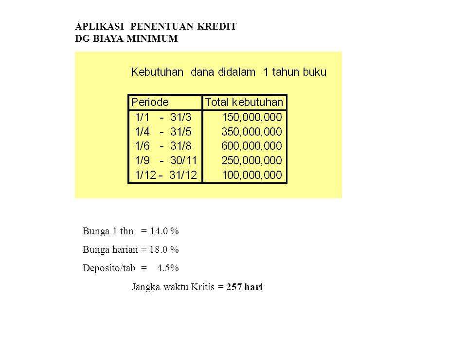 APLIKASI PENENTUAN KREDIT DG BIAYA MINIMUM Bunga 1 thn = 14.0 % Bunga harian = 18.0 % Deposito/tab = 4.5% Jangka waktu Kritis = 257 hari