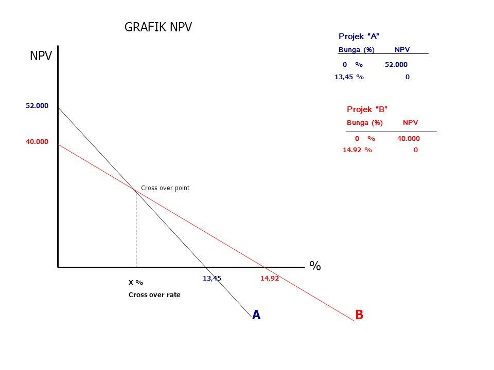 """GRAFIK NPV Projek """"A"""" Bunga (%) NPV 0 % 52.000 13,45 % 0 Projek """"B"""" Bunga (%) NPV 0 % 40.000 14.92 % 0 52.000 40.000 13,4514,92 AB % NPV Cross over po"""