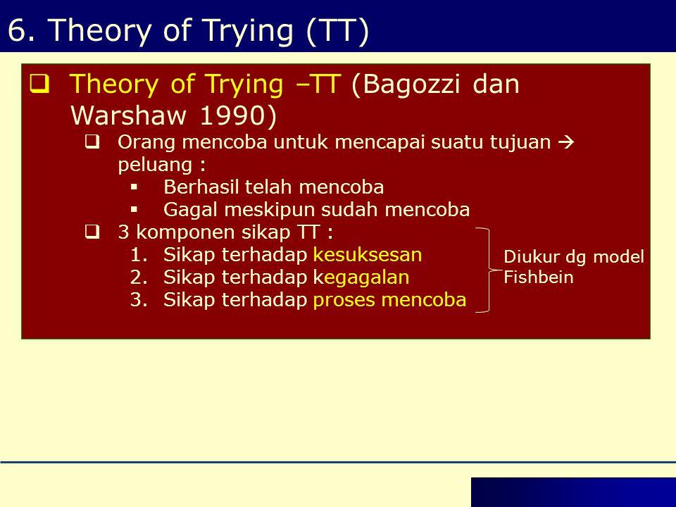  Theory of Trying –TT (Bagozzi dan Warshaw 1990)  Orang mencoba untuk mencapai suatu tujuan  peluang :  Berhasil telah mencoba  Gagal meskipun sudah mencoba  3 komponen sikap TT : 1.Sikap terhadap kesuksesan 2.Sikap terhadap kegagalan 3.Sikap terhadap proses mencoba Diukur dg model Fishbein 6.