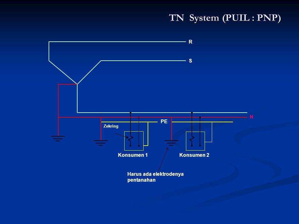 TN System (PUIL : PNP) R S Zekring PE Konsumen 1Konsumen 2 Harus ada elektrodenya pentanahan N