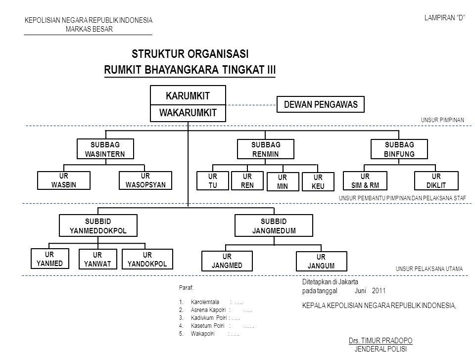 STRUKTUR ORGANISASI RUMKIT BHAYANGKARA TINGKAT III UNSUR PIMPINAN UNSUR PEMBANTU PIMPINAN DAN PELAKSANA STAF UNSUR PELAKSANA UTAMA DEWAN PENGAWAS UR W