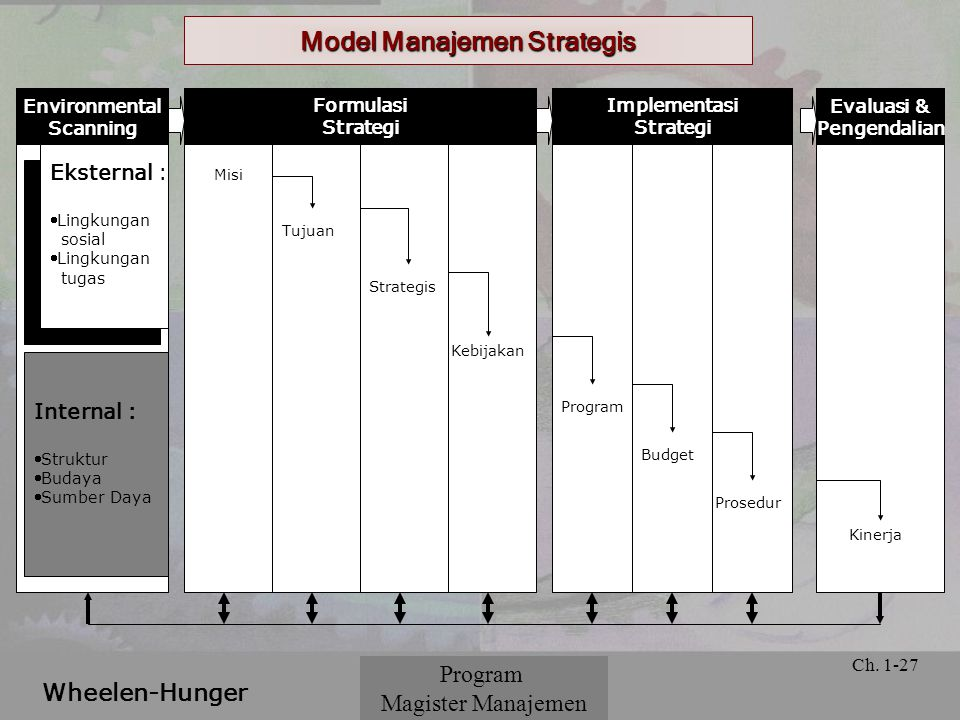 © 2001 Prentice Hall Ch. 1-27 Model Manajemen Strategis Program Magister Manajemen Wheelen-Hunger Environmental Scanning Eksternal : Lingkungan sosia