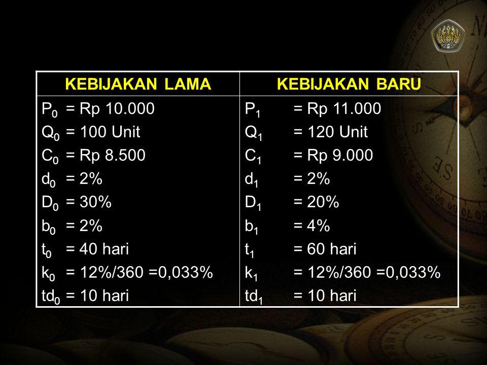 KEBIJAKAN LAMAKEBIJAKAN BARU P 0 = Rp 10.000 Q 0 = 100 Unit C 0 = Rp 8.500 d 0 = 2% D 0 = 30% b 0 = 2% t 0 = 40 hari k 0 = 12%/360 =0,033% td 0 = 10 h