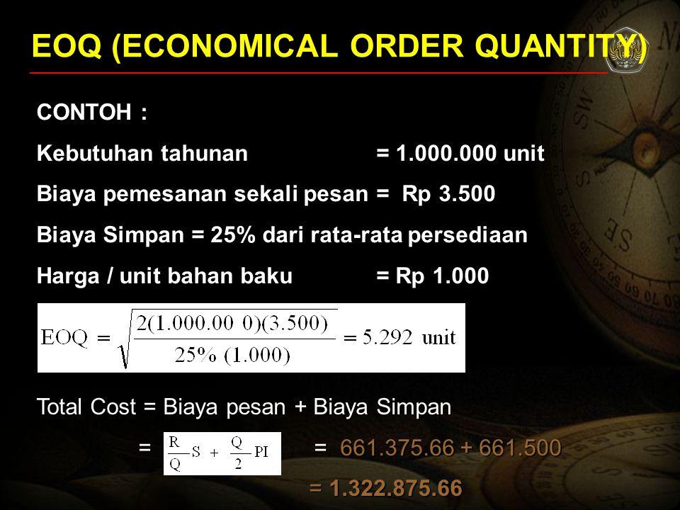 EOQ (ECONOMICAL ORDER QUANTITY) CONTOH : Kebutuhan tahunan= 1.000.000 unit Biaya pemesanan sekali pesan= Rp 3.500 Biaya Simpan = 25% dari rata-rata pe
