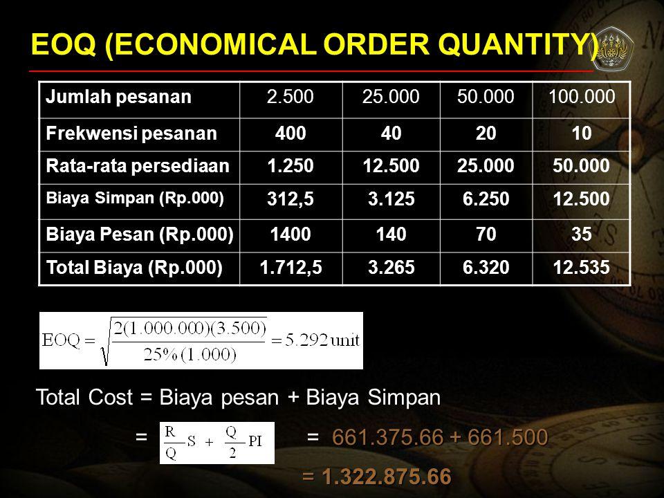 EOQ (ECONOMICAL ORDER QUANTITY) Jumlah pesanan2.50025.00050.000100.000 Frekwensi pesanan400402010 Rata-rata persediaan1.25012.50025.00050.000 Biaya Si