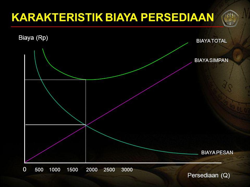 KARAKTERISTIK BIAYA PERSEDIAAN Biaya (Rp) Persediaan (Q) 0 BIAYA SIMPAN BIAYA PESAN BIAYA TOTAL 50010001500200025003000