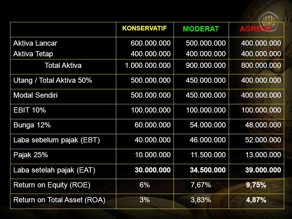 KONSERVATIF MODERATAGRESIF Aktiva Lancar Aktiva Tetap 600.000.000 400.000.000 500.000.000 400.000.000 Total Aktiva1.000.000.000900.000.000800.000.000