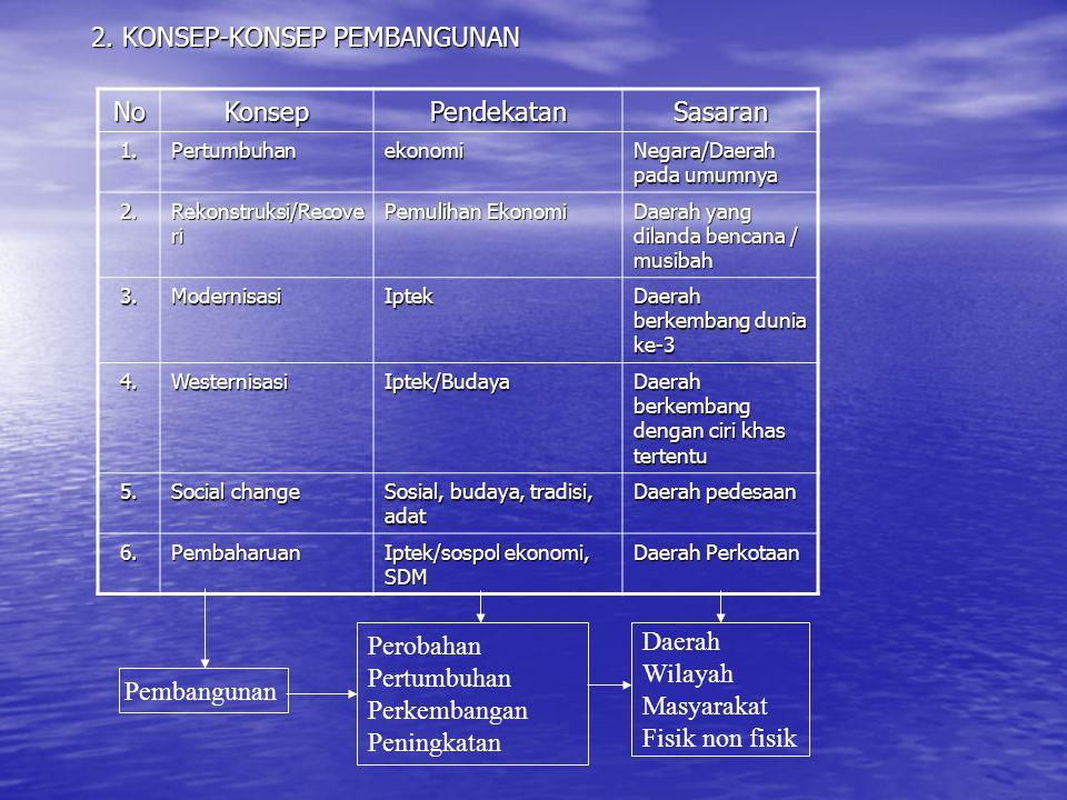 2. KONSEP-KONSEP PEMBANGUNAN NoKonsepPendekatanSasaran 1.Pertumbuhanekonomi Negara/Daerah pada umumnya 2. Rekonstruksi/Recove ri Pemulihan Ekonomi Dae