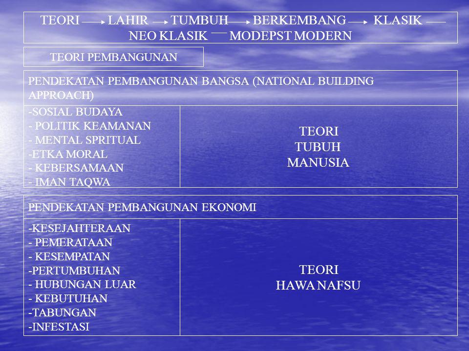 TEORI LAHIR TUMBUH BERKEMBANG KLASIK NEO KLASIK MODEPST MODERN TEORI PEMBANGUNAN -SOSIAL BUDAYA - POLITIK KEAMANAN - MENTAL SPRITUAL -ETKA MORAL - KEB