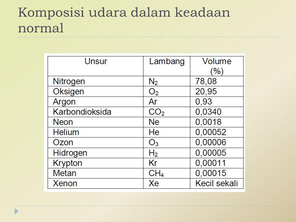 Bahan pencemar udara....