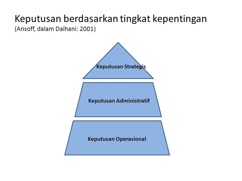 Keputusan berdasarkan tingkat kepentingan (Ansoff, dalam Daihani: 2001) Keputusan Strategis Keputusan Administratif Keputusan Operasional