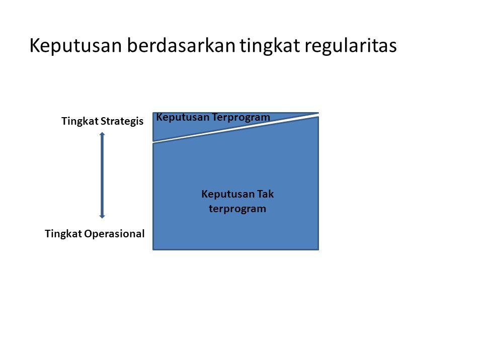 Tingkat Strategis Keputusan berdasarkan tingkat regularitas Keputusan Tak terprogram Keputusan Terprogram Tingkat Operasional