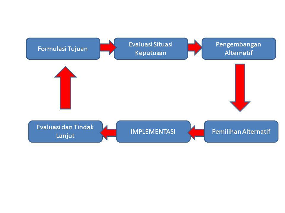 Formulasi Tujuan Evaluasi Situasi Keputusan Pengembangan Alternatif Evaluasi dan Tindak Lanjut IMPLEMENTASIPemilihan Alternatif