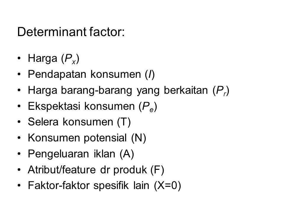 Determinant factor: Harga (P x ) Pendapatan konsumen (I) Harga barang-barang yang berkaitan (P r ) Ekspektasi konsumen (P e ) Selera konsumen (T) Kons