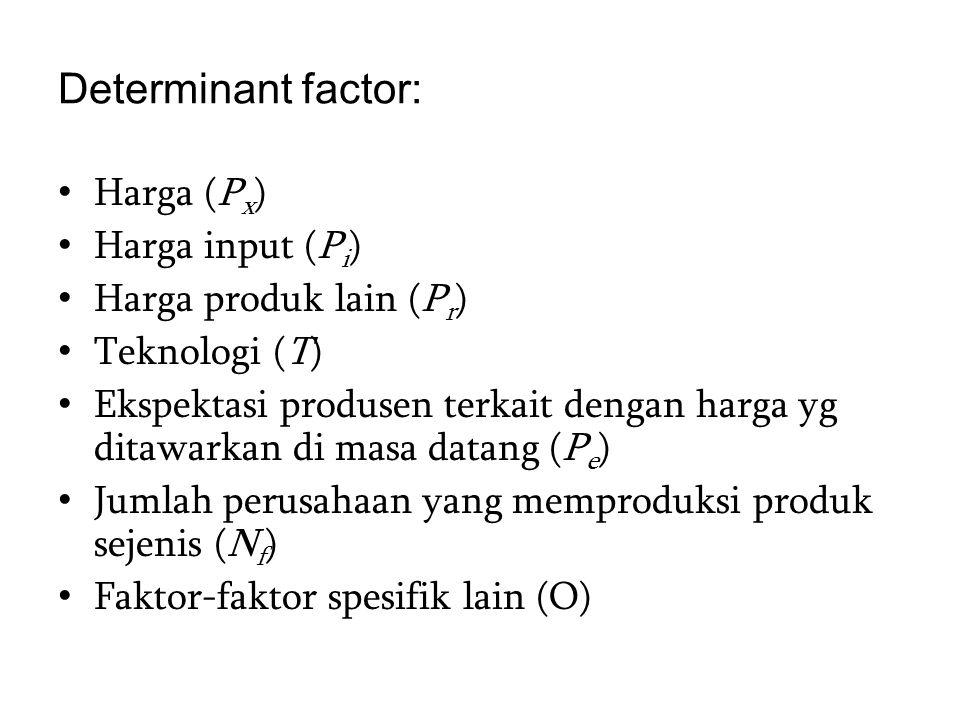 Determinant factor: Harga (P x ) Harga input (P i ) Harga produk lain (P r ) Teknologi (T) Ekspektasi produsen terkait dengan harga yg ditawarkan di m