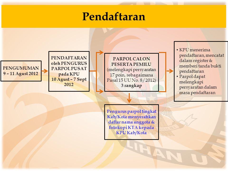 Pendaftaran PENGUMUMAN 9 – 11 Agust 2012 PENDAFTARAN oleh PENGURUS PARPOL PUSAT pada KPU 10 Agust – 7 Sept 2012 PARPOL CALON PESERTA PEMILU (melengkap