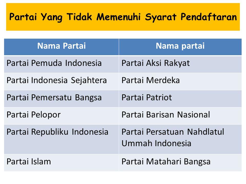 Partai Yang Tidak Memenuhi Syarat Pendaftaran Nama PartaiNama partai Partai Pemuda IndonesiaPartai Aksi Rakyat Partai Indonesia SejahteraPartai Merdek