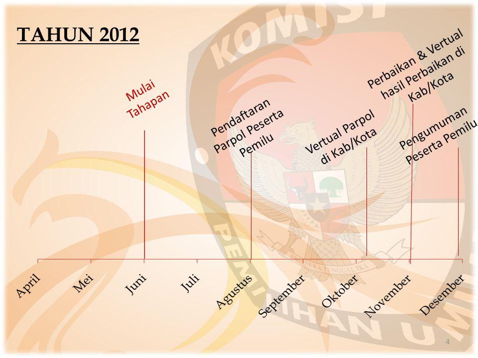 4 TAHUN 2012 Mulai Tahapan Pendaftaran Parpol Peserta Pemilu Pengumuman Peserta Pemilu Vertual Parpol di Kab/Kota Perbaikan & Vertual hasil Perbaikan