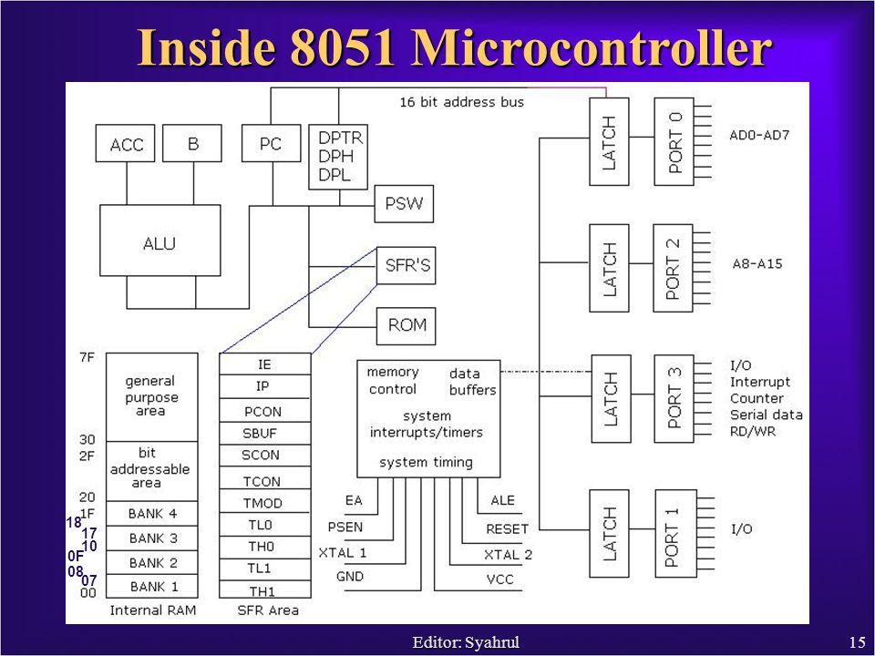 Editor: Syahrul15 Inside 8051 Microcontroller 07 08 10 0F 17 18