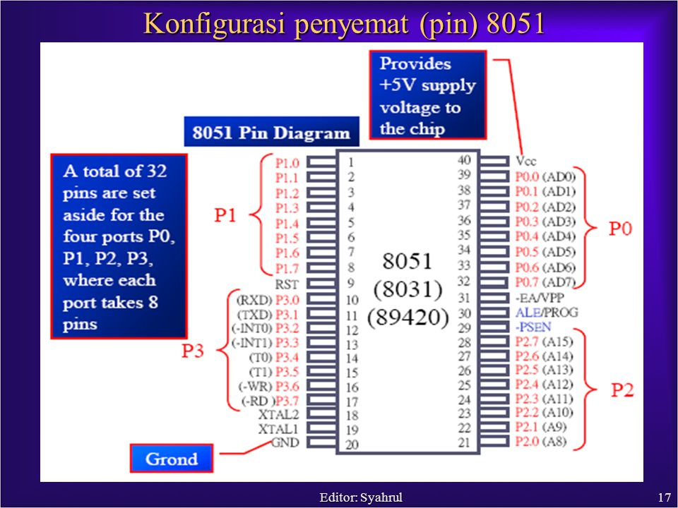 Editor: Syahrul17 Konfigurasi penyemat (pin) 8051