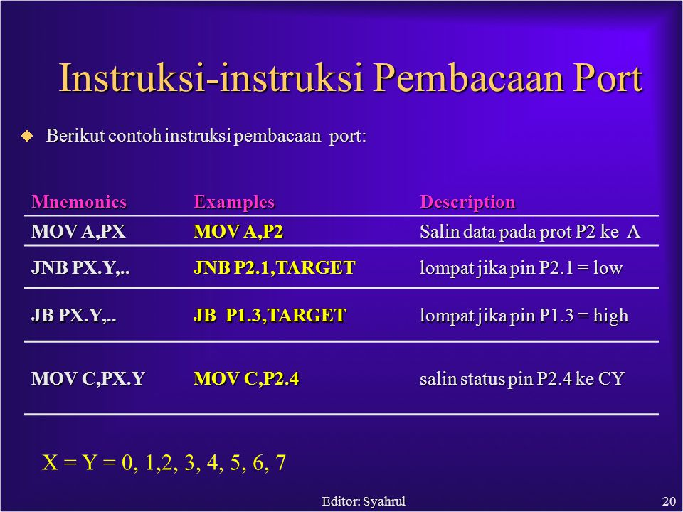 Editor: Syahrul20 Instruksi-instruksi Pembacaan Port MnemonicsExamplesDescription MOV A,PX MOV A,P2 Salin data pada prot P2 ke A JNB PX.Y,..