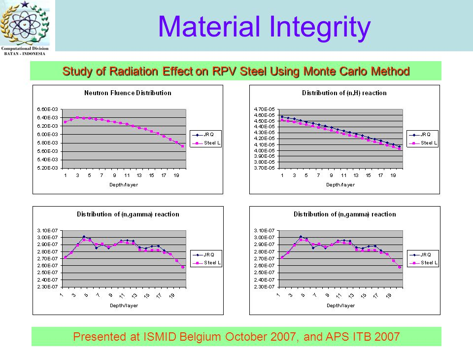 Material Integrity Study of Radiation Effect on RPV Steel Using Monte Carlo Method Presented at ISMID Belgium October 2007, and APS ITB 2007