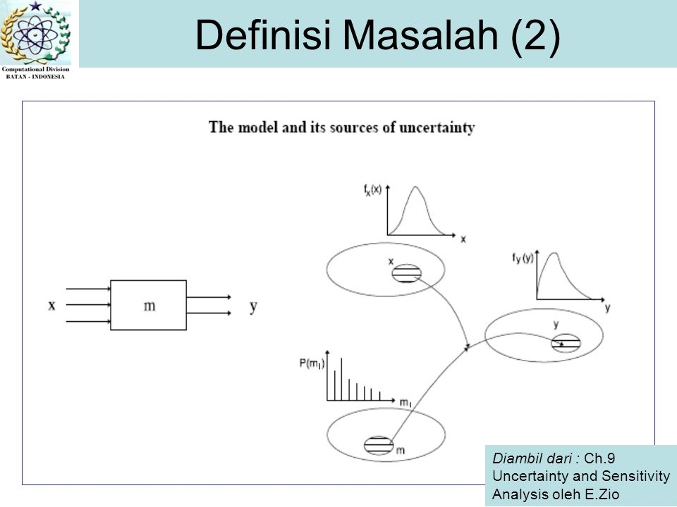 Diambil dari : Ch.9 Uncertainty and Sensitivity Analysis oleh E.Zio Definisi Masalah (2)