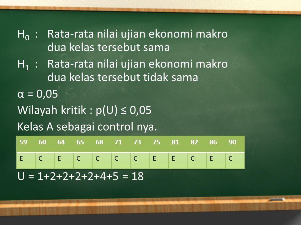 H 0 :Rata-rata nilai ujian ekonomi makro dua kelas tersebut sama H 1 :Rata-rata nilai ujian ekonomi makro dua kelas tersebut tidak sama α = 0,05 Wilay