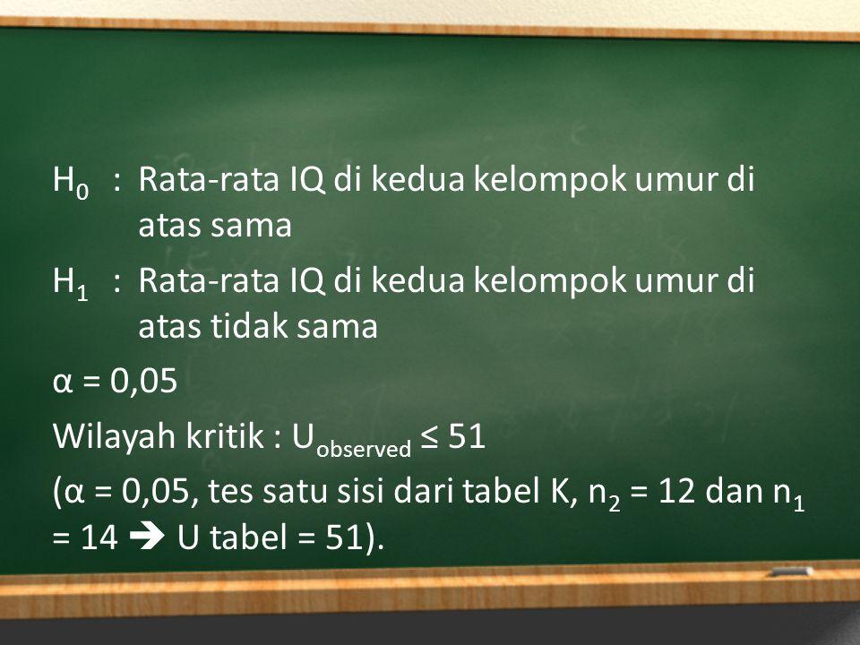 H 0 :Rata-rata IQ di kedua kelompok umur di atas sama H 1 :Rata-rata IQ di kedua kelompok umur di atas tidak sama α = 0,05 Wilayah kritik : U observed