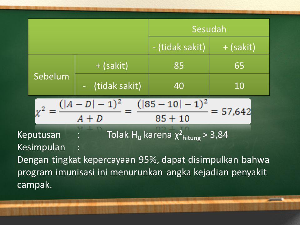 Keputusan:Tolak H 0 karena χ 2 hitung > 3,84 Kesimpulan: Dengan tingkat kepercayaan 95%, dapat disimpulkan bahwa program imunisasi ini menurunkan angk