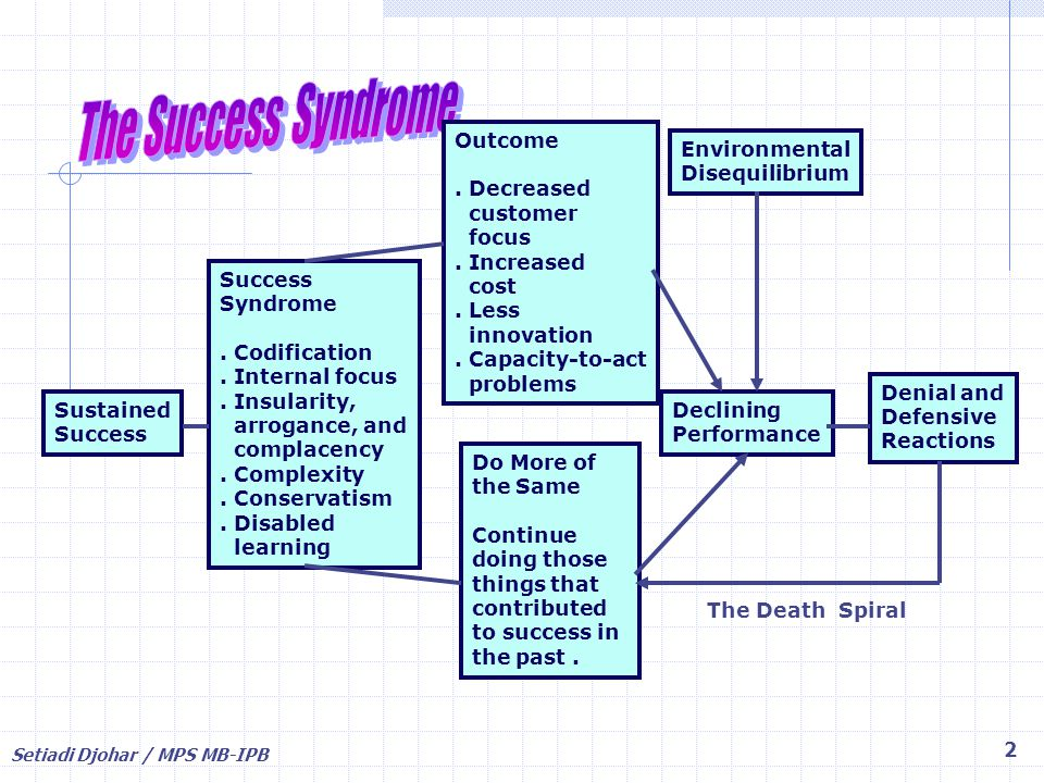 Setiadi Djohar / MPS MB-IPB 2 Sustained Success Syndrome. Codification. Internal focus. Insularity, arrogance, and complacency. Complexity. Conservati