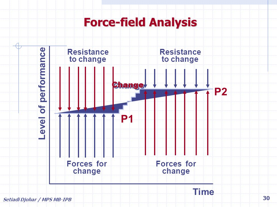 Setiadi Djohar / MPS MB-IPB 30 Resistance to change Forces for change P1 Time P2 Level of performance ChangeChange Forces for change Resistance to cha