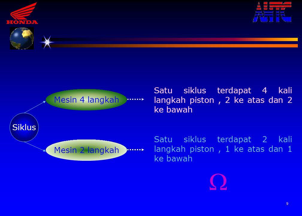 8 Urut - urutan siklus mesin tersebut dinyatakan sebagai berikut : 1 2 3 4 Langkah Isap Langkah Kompresi Langkah Usaha Langkah Buang Siklus 