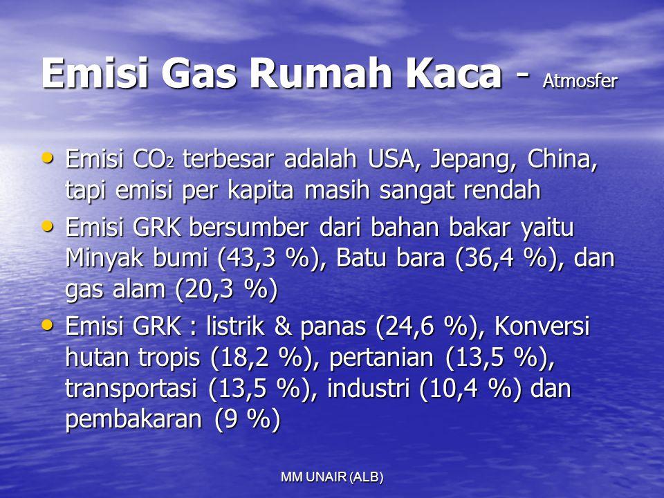MM UNAIR (ALB) Emisi Gas Rumah Kaca - Atmosfer Emisi CO 2 terbesar adalah USA, Jepang, China, tapi emisi per kapita masih sangat rendah Emisi CO 2 terbesar adalah USA, Jepang, China, tapi emisi per kapita masih sangat rendah Emisi GRK bersumber dari bahan bakar yaitu Minyak bumi (43,3 %), Batu bara (36,4 %), dan gas alam (20,3 %) Emisi GRK bersumber dari bahan bakar yaitu Minyak bumi (43,3 %), Batu bara (36,4 %), dan gas alam (20,3 %) Emisi GRK : listrik & panas (24,6 %), Konversi hutan tropis (18,2 %), pertanian (13,5 %), transportasi (13,5 %), industri (10,4 %) dan pembakaran (9 %) Emisi GRK : listrik & panas (24,6 %), Konversi hutan tropis (18,2 %), pertanian (13,5 %), transportasi (13,5 %), industri (10,4 %) dan pembakaran (9 %)