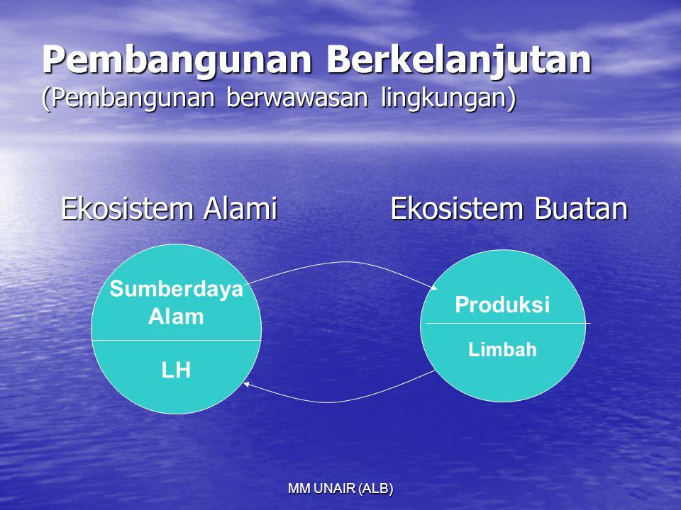 MM UNAIR (ALB) Pembangunan Berkelanjutan (Pembangunan berwawasan lingkungan) Ekosistem Alami Ekosistem Buatan Ekosistem Alami Ekosistem Buatan Produksi Limbah Sumberdaya Alam LH